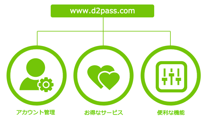 D2Pass.comとは?